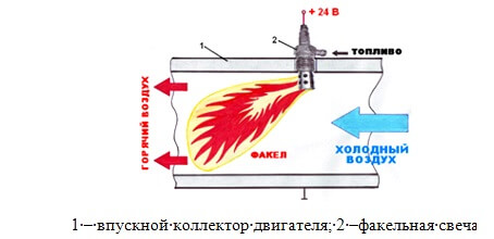 электрофакельное устройство